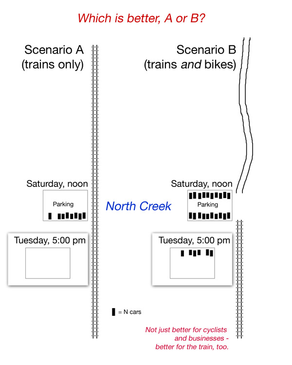 Graphical depiction of trains-only vs. trains and bikes, North Creek